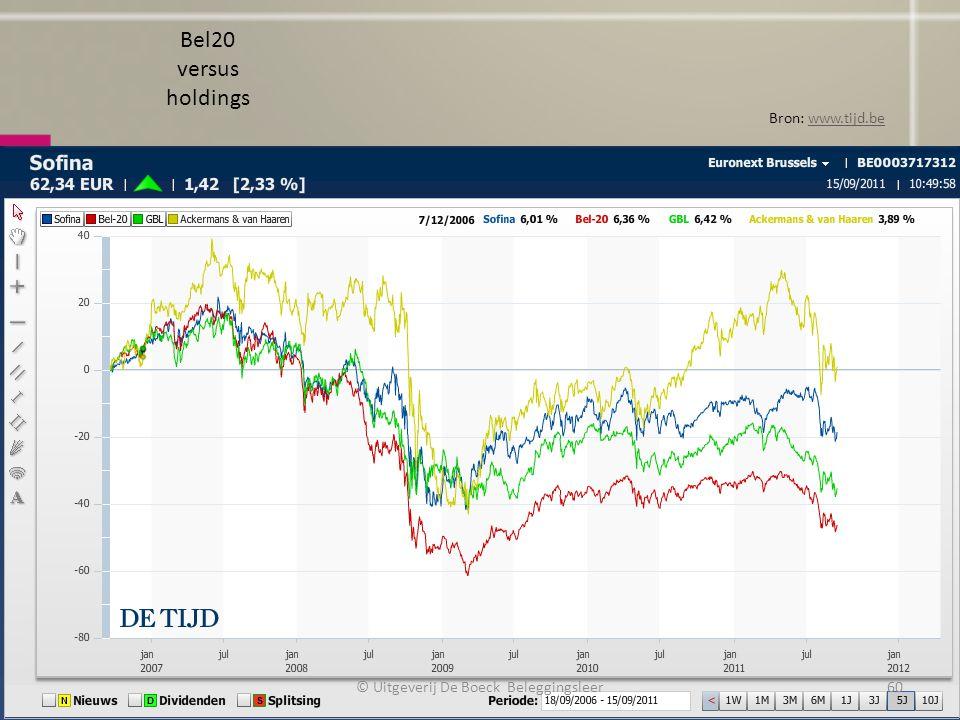 Bel20 versus holdings Bron: www.tijd.bewww.tijd.be © Uitgeverij De Boeck Beleggingsleer60