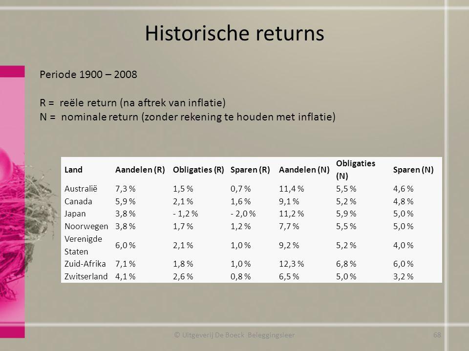 Historische returns Periode 1900 – 2008 R = reële return (na aftrek van inflatie) N = nominale return (zonder rekening te houden met inflatie) © Uitge