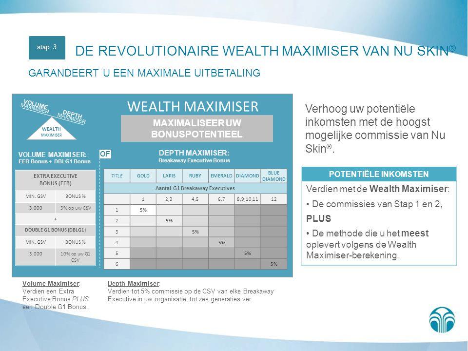 Verhoog uw potentiële inkomsten met de hoogst mogelijke commissie van Nu Skin ®. DEPTH MAXIMISER: Breakaway Executive Bonus VOLUME MAXIMISER: EEB Bonu