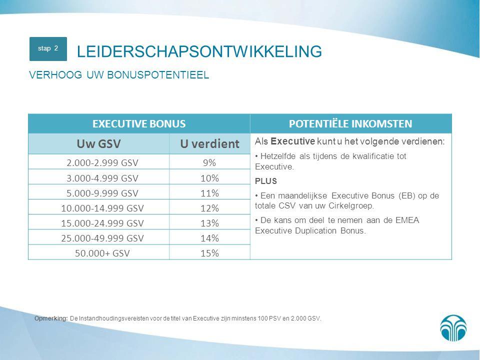Opmerking: De Instandhoudingsvereisten voor de titel van Executive zijn minstens 100 PSV en 2.000 GSV. LEIDERSCHAPSONTWIKKELING VERHOOG UW BONUSPOTENT