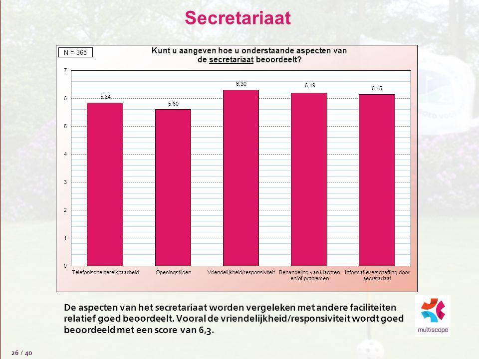 Secretariaat 26 / 40 De aspecten van het secretariaat worden vergeleken met andere faciliteiten relatief goed beoordeelt. Vooral de vriendelijkheid/re