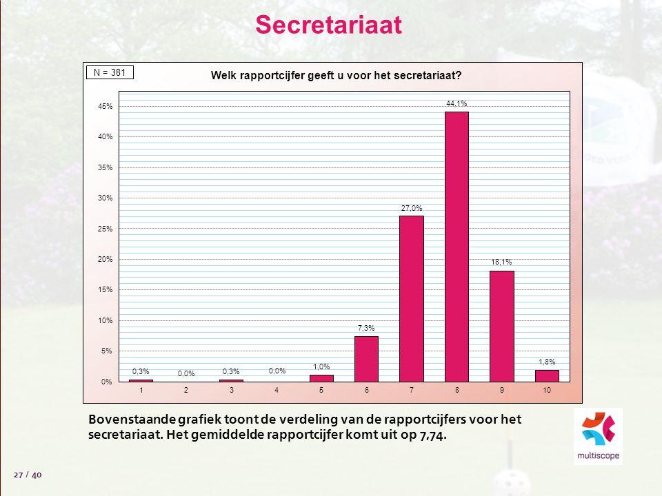Secretariaat 27 / 40 Bovenstaande grafiek toont de verdeling van de rapportcijfers voor het secretariaat.