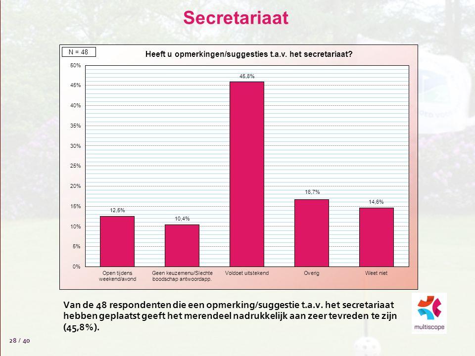 Secretariaat 28 / 40 Van de 48 respondenten die een opmerking/suggestie t.a.v. het secretariaat hebben geplaatst geeft het merendeel nadrukkelijk aan