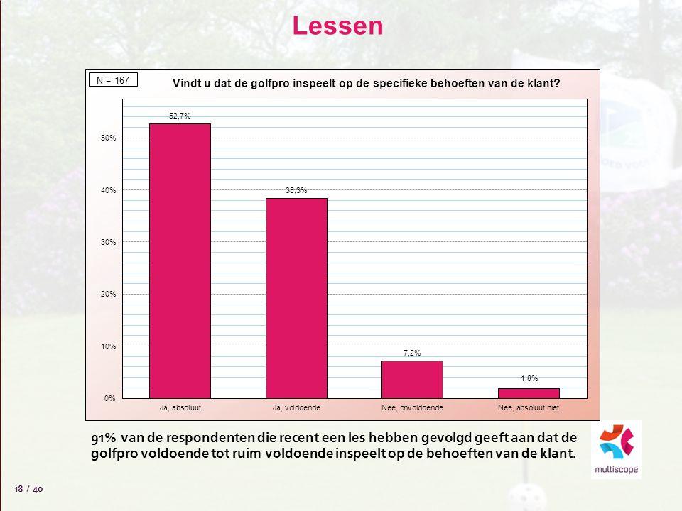 Lessen 18 / 40 91% van de respondenten die recent een les hebben gevolgd geeft aan dat de golfpro voldoende tot ruim voldoende inspeelt op de behoefte