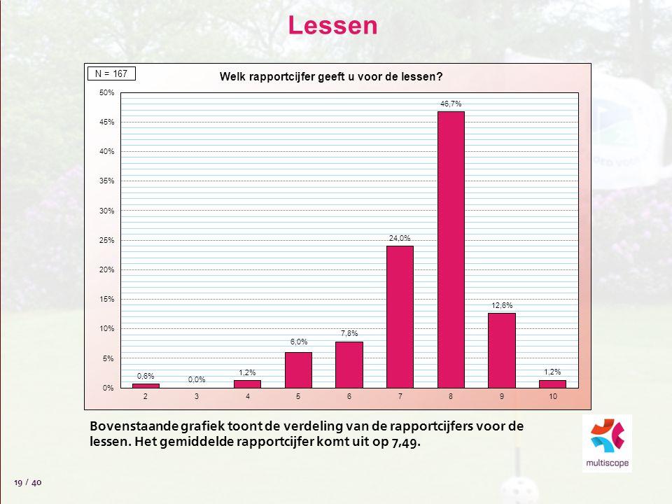 Lessen 19 / 40 Bovenstaande grafiek toont de verdeling van de rapportcijfers voor de lessen. Het gemiddelde rapportcijfer komt uit op 7,49.