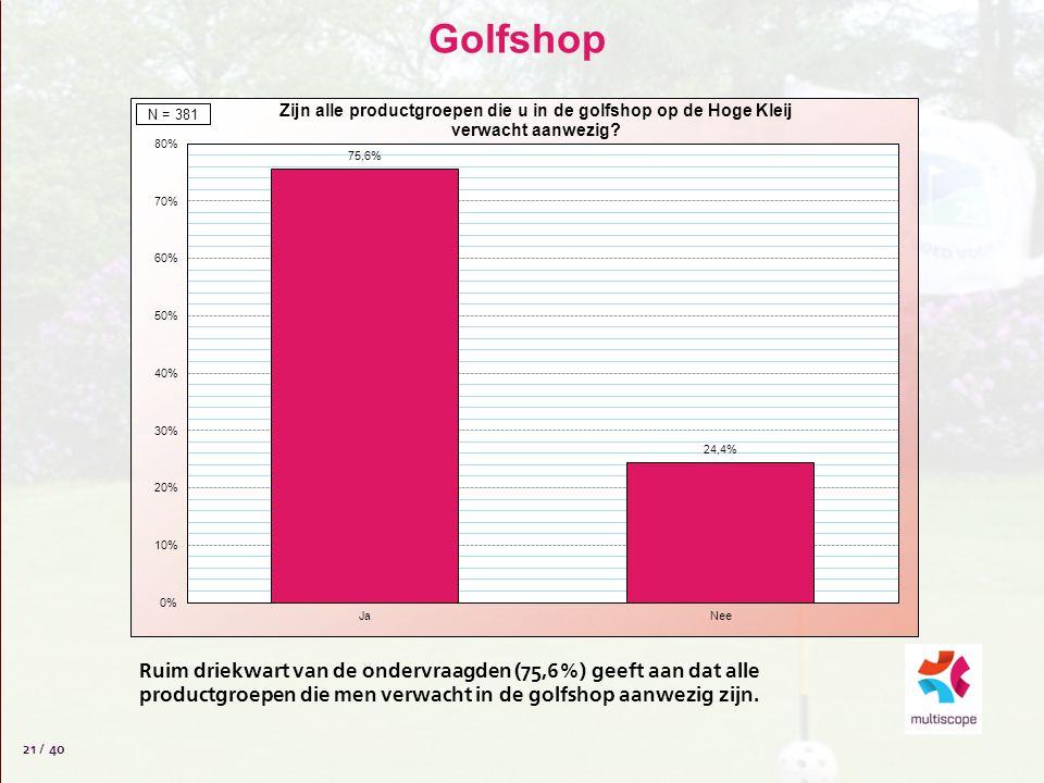 Golfshop 21 / 40 Ruim driekwart van de ondervraagden (75,6%) geeft aan dat alle productgroepen die men verwacht in de golfshop aanwezig zijn.