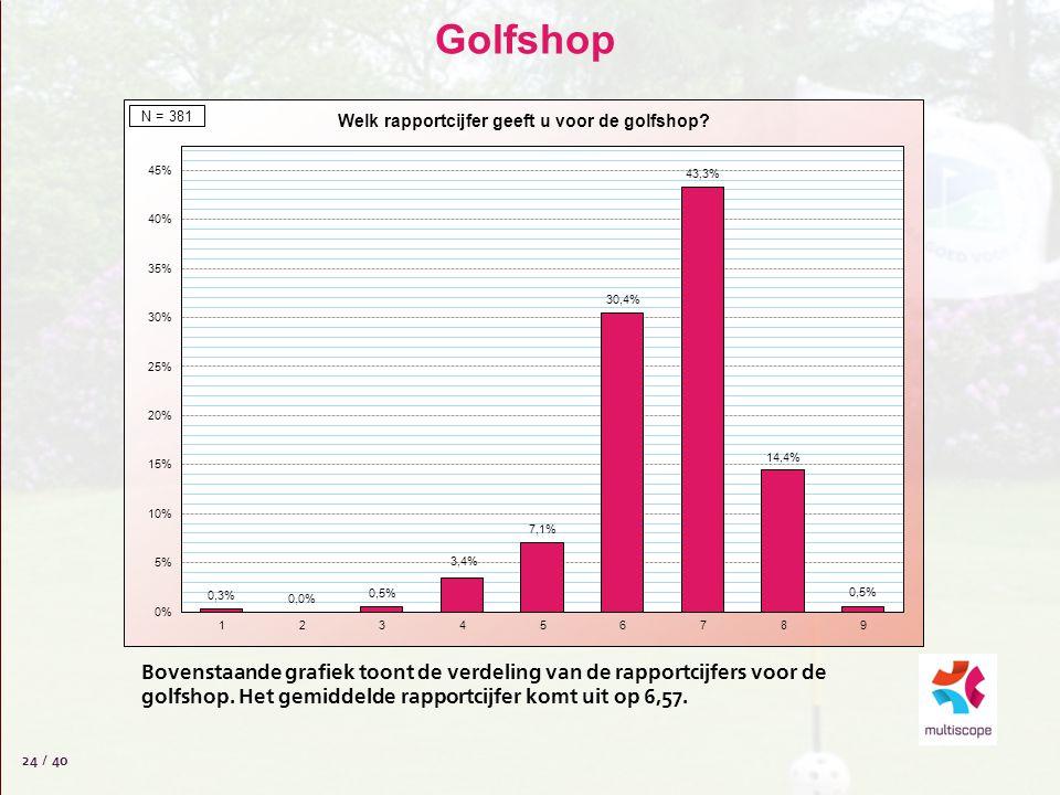 Golfshop 24 / 40 Bovenstaande grafiek toont de verdeling van de rapportcijfers voor de golfshop. Het gemiddelde rapportcijfer komt uit op 6,57.