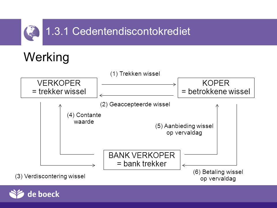 VERKOPER = trekker wissel KOPER = betrokkene wissel BANK VERKOPER = bank trekker 1.3.1 Cedentendiscontokrediet (1) Trekken wissel (2) Geaccepteerde wi