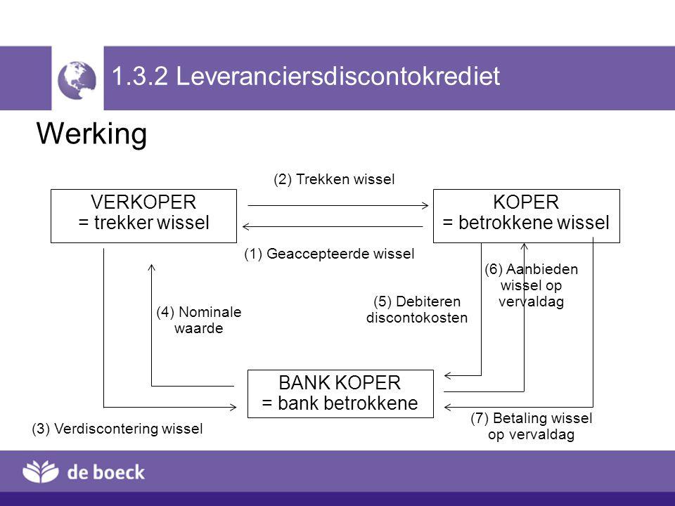 VERKOPER = trekker wissel KOPER = betrokkene wissel BANK KOPER = bank betrokkene (2) Trekken wissel (1) Geaccepteerde wissel (3) Verdiscontering wisse