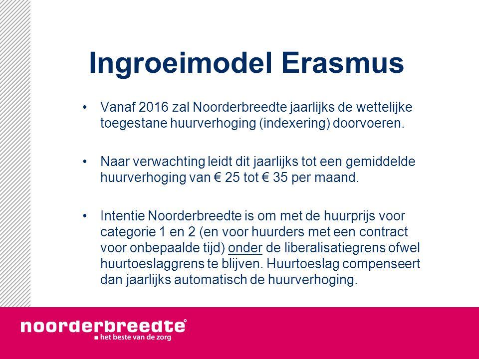 Ingroeimodel Erasmus Vanaf 2016 zal Noorderbreedte jaarlijks de wettelijke toegestane huurverhoging (indexering) doorvoeren. Naar verwachting leidt di