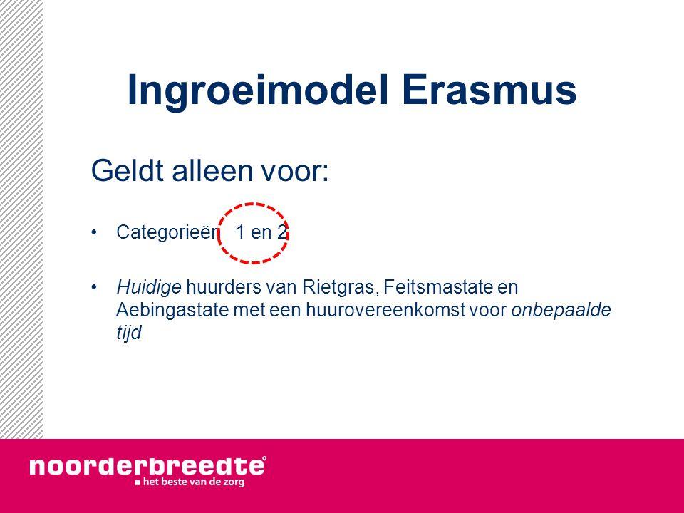 Ingroeimodel Erasmus Uw jaarinkomenHuidige huur 2014 Inflatie 2013 Inflatie 2014 Nieuwe huur 2015 Tot € 34.085€ 440+ 4% € 475 Van € 34.085 tot € 43.602 € 440+ 4,5% € 480 Meer dan € 43.602 € 440+ 6,5% € 499
