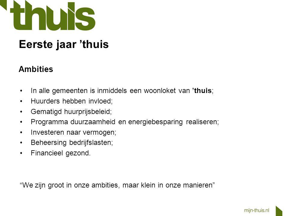 Concrete resultaten in 2013 In Eindhoven: In Bloemenbuurt-Zuid zijn 69 nieuwbouwwoningen opgeleverd.
