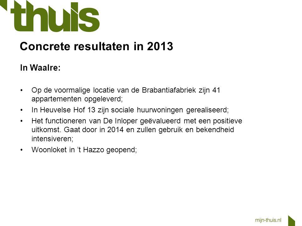 Concrete resultaten in 2013 In Waalre: Op de voormalige locatie van de Brabantiafabriek zijn 41 appartementen opgeleverd; In Heuvelse Hof 13 zijn soci