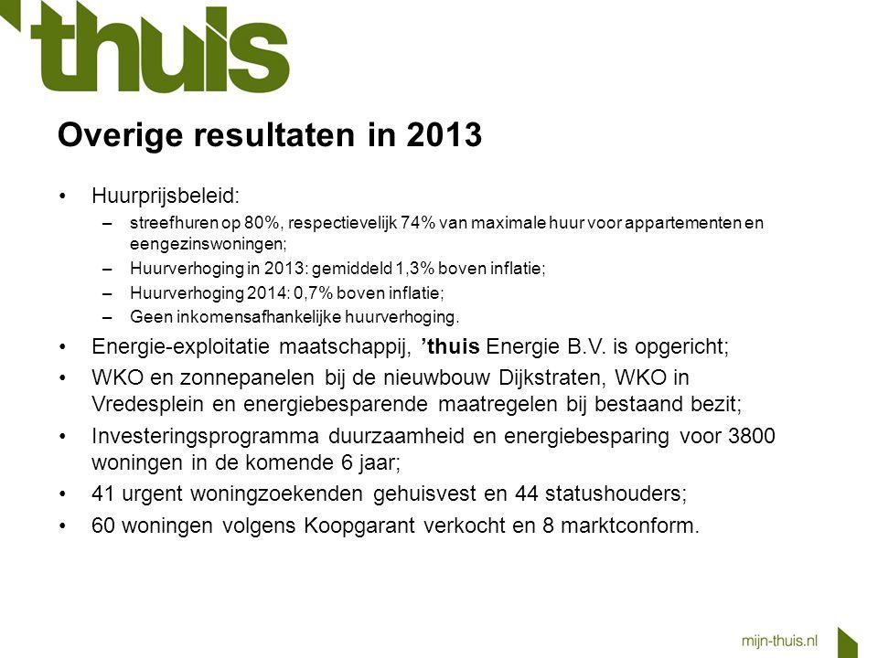 Overige resultaten in 2013 Huurprijsbeleid: –streefhuren op 80%, respectievelijk 74% van maximale huur voor appartementen en eengezinswoningen; –Huurv