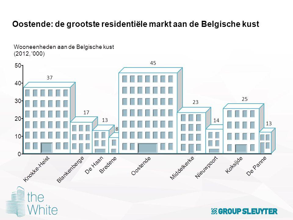 Oostende: de grootste residentiële markt aan de Belgische kust 37 17 13 8 45 23 14 25 13