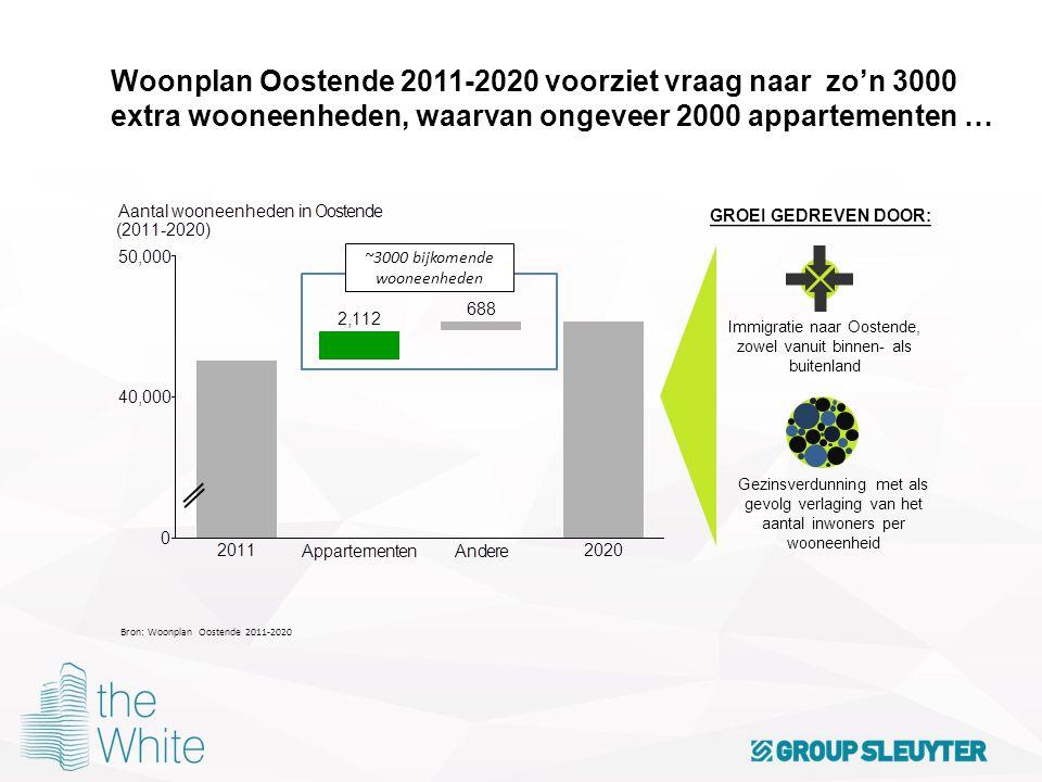 Woonplan Oostende 2011-2020 voorziet vraag naar zo'n 3000 extra wooneenheden, waarvan ongeveer 2000 appartementen … Bron: Woonplan Oostende 2011-2020