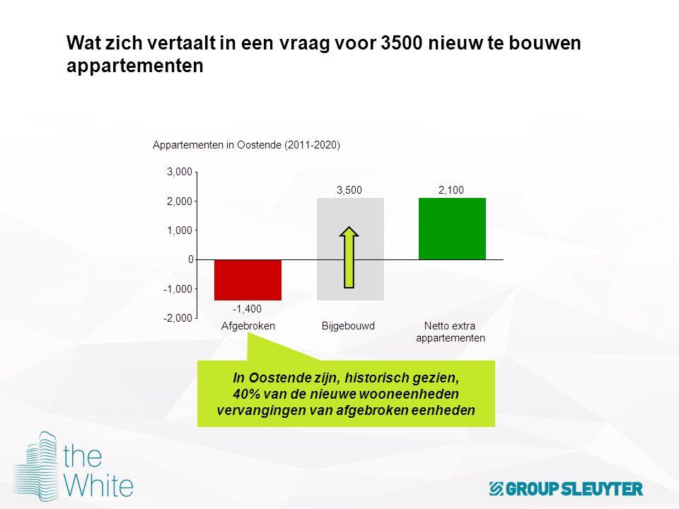 Wat zich vertaalt in een vraag voor 3500 nieuw te bouwen appartementen In Oostende zijn, historisch gezien, 40% van de nieuwe wooneenheden vervanginge