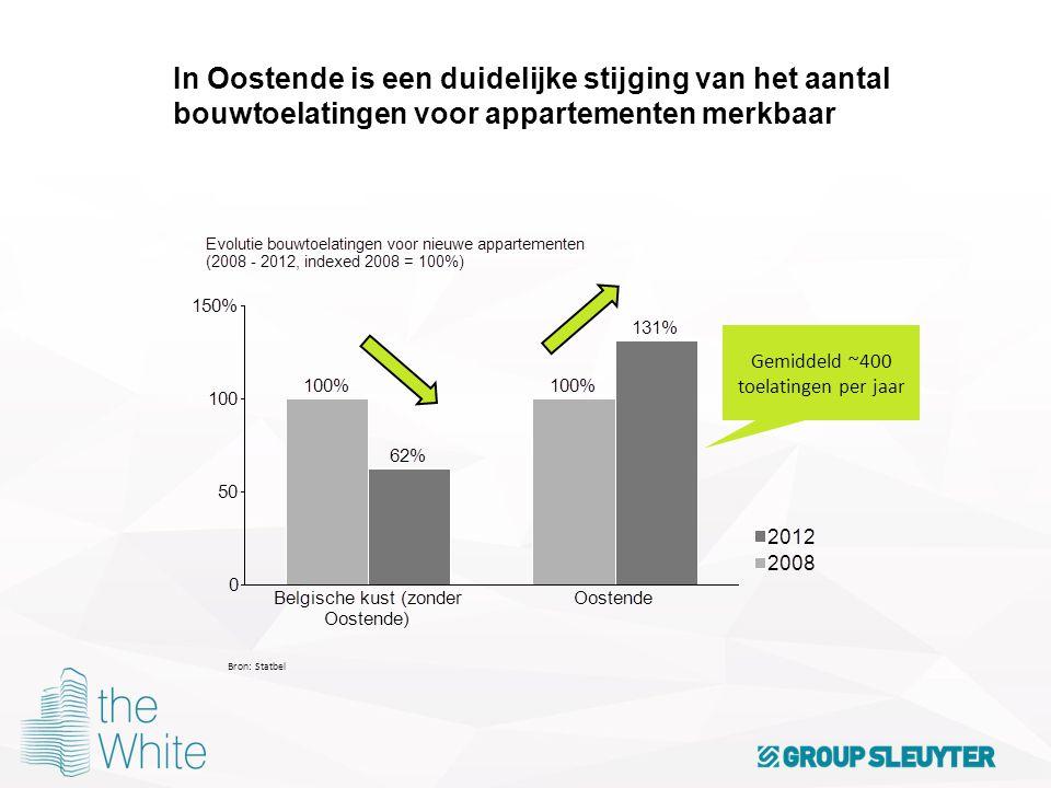 In Oostende is een duidelijke stijging van het aantal bouwtoelatingen voor appartementen merkbaar Bron: Statbel Gemiddeld ~400 toelatingen per jaar