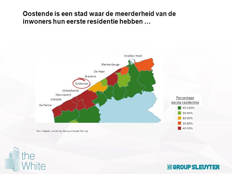 Oostende is een stad waar de meerderheid van de inwoners hun eerste residentie hebben … Percentage eerste residenties De Panne Koksijde Nieuwpoort Mid