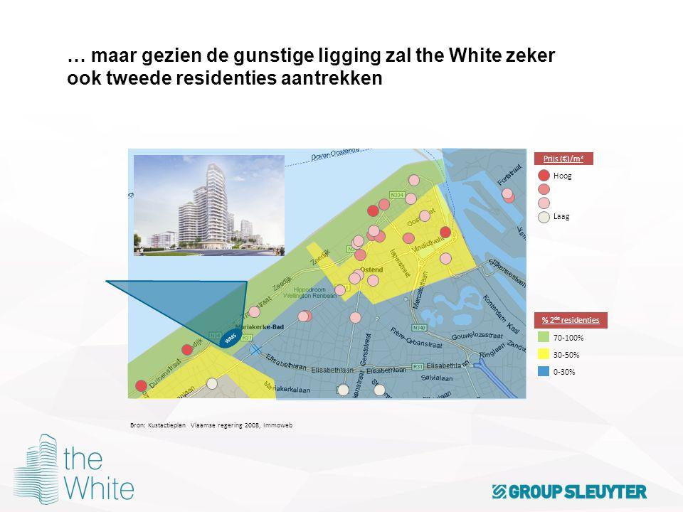 … maar gezien de gunstige ligging zal the White zeker ook tweede residenties aantrekken White City Bron: Kustactieplan Vlaamse regering 2008, Immoweb