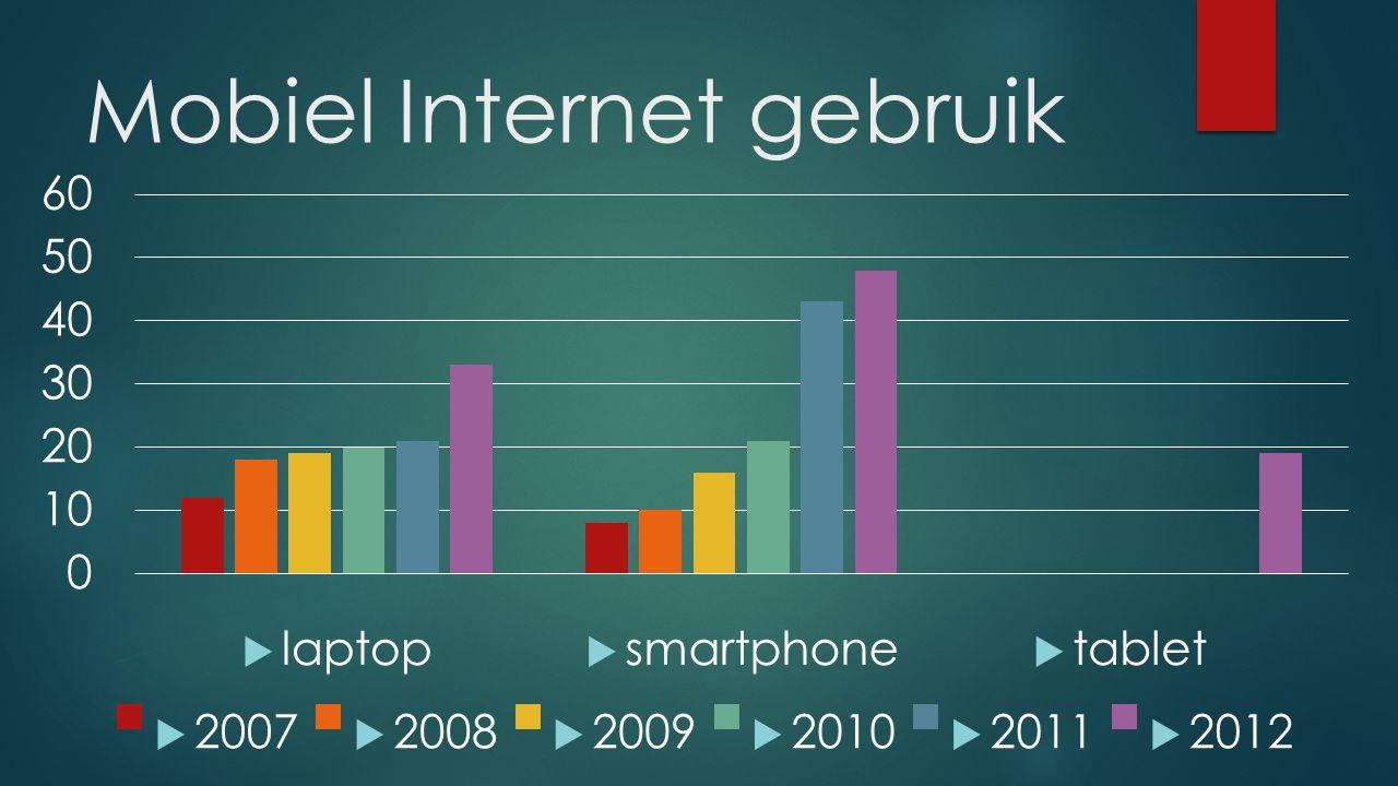 Mobiel Internet gebruik