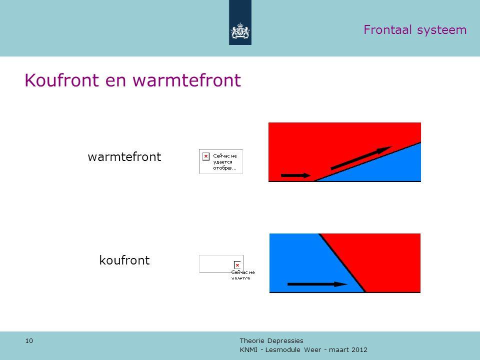 KNMI - Lesmodule Weer - maart 2012 Theorie Depressies 10 Koufront en warmtefront warmtefront koufront Frontaal systeem