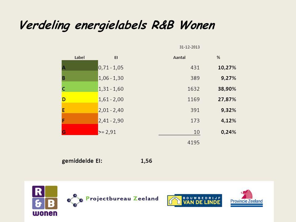 Verdeling energielabels R&B Wonen 31-12-2013 LabelEIAantal% A0,71 - 1,0543110,27% B1,06 - 1,303899,27% C1,31 - 1,60163238,90% D1,61 - 2,00116927,87% E