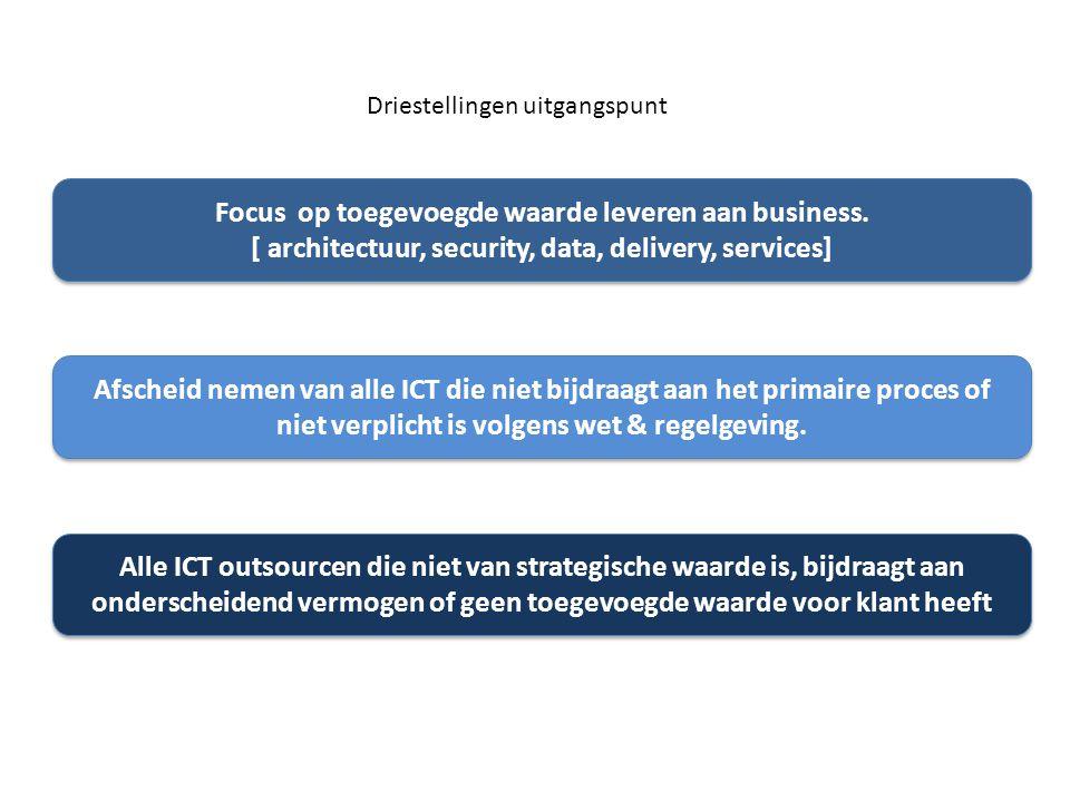 Driestellingen uitgangspunt Afscheid nemen van alle ICT die niet bijdraagt aan het primaire proces of niet verplicht is volgens wet & regelgeving. All