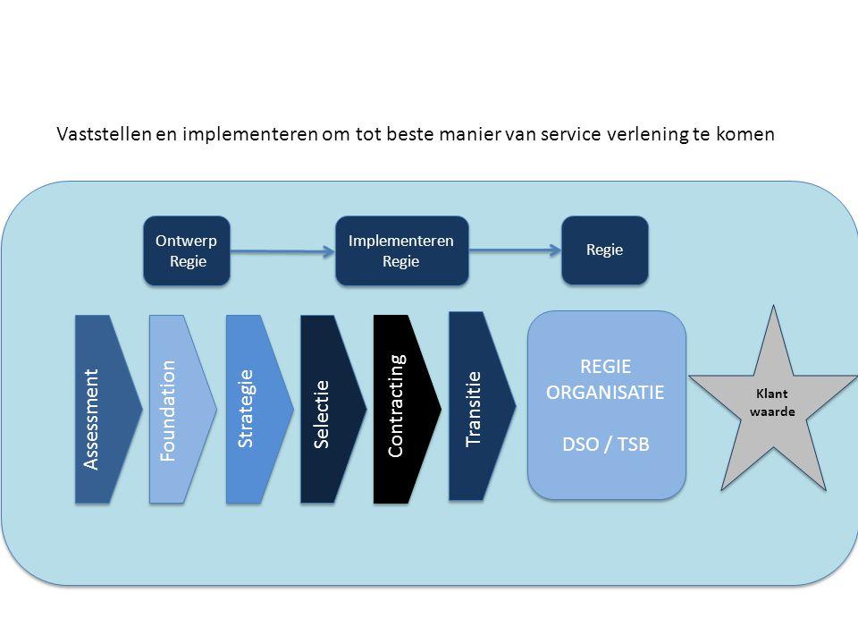 Vaststellen en implementeren om tot beste manier van service verlening te komen Assessment Foundation Strategie Transitie Selectie Contracting REGIE O