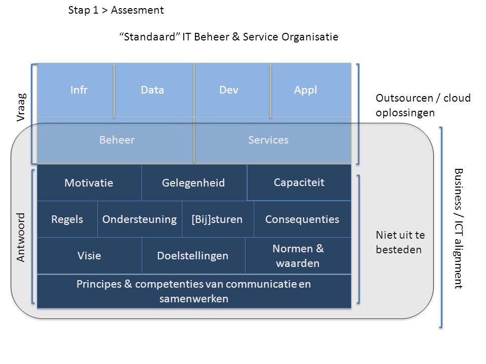 Motivatie Gelegenheid Capaciteit Regels Ondersteuning [Bij]sturen Consequenties Normen & waarden Doelstellingen Visie Principes & competenties van com