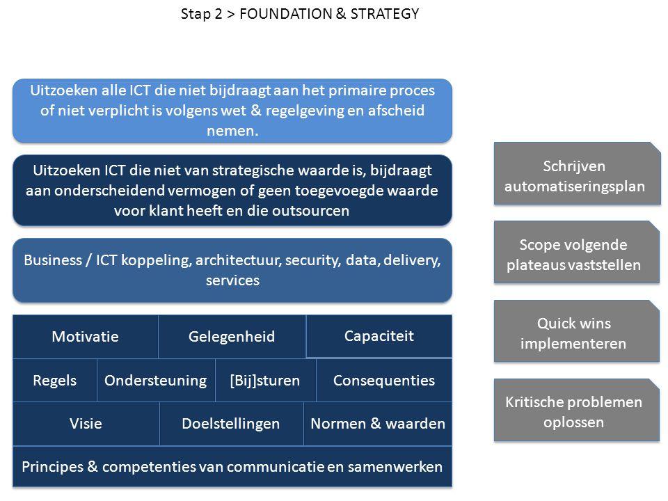 Stap 2 > FOUNDATION & STRATEGY Motivatie Gelegenheid Capaciteit Regels Ondersteuning [Bij]sturen Consequenties Normen & waarden Doelstellingen Visie P