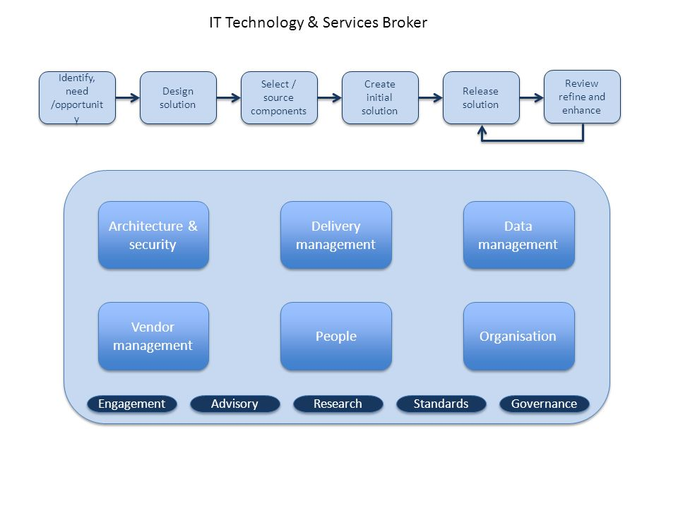 Architecture & security Vendor management Vendor management People Organisation Data management Data management Delivery management Delivery management Review refine and enhance Identify, need /opportunit y Design solution Select / source components Create initial solution Release solution Engagement Advisory Research Standards Governance IT Technology & Services Broker