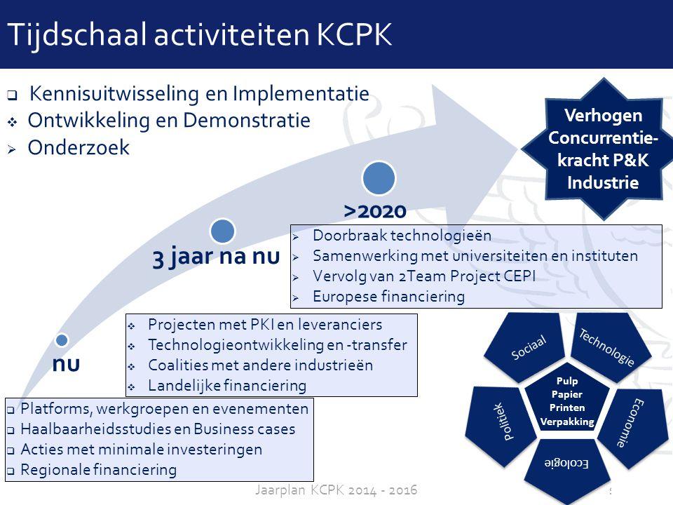sheet 11Jaarplan KCPK 2014 - 2016 Tijdschaal activiteiten KCPK nu 3 jaar na nu >2020  Platforms, werkgroepen en evenementen  Haalbaarheidsstudies en