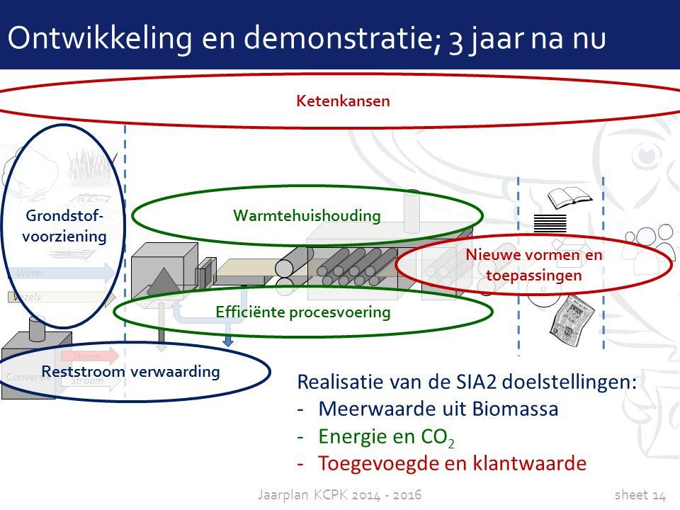 sheet 14Jaarplan KCPK 2014 - 2016 Conversie Stoom Stroom Water Vezels Ontwikkeling en demonstratie; 3 jaar na nu Grondstof- voorziening Efficiënte pro