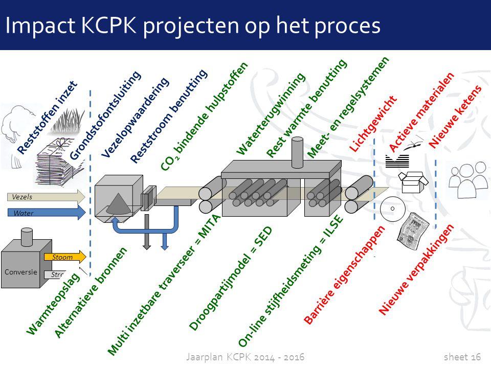 sheet 16Jaarplan KCPK 2014 - 2016 Conversie Stoom Stroom Water Vezels Impact KCPK projecten op het proces Vezelopwaardering Grondstofontsluiting Licht