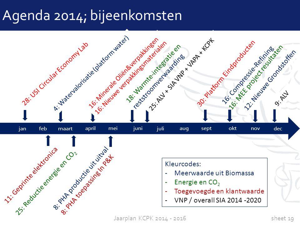 sheet 19Jaarplan KCPK 2014 - 2016 Agenda 2014; bijeenkomsten janfeb maart aprilmei okt nov juni dec aug sept juli 28: USI Circular Economy Lab 4: Wate