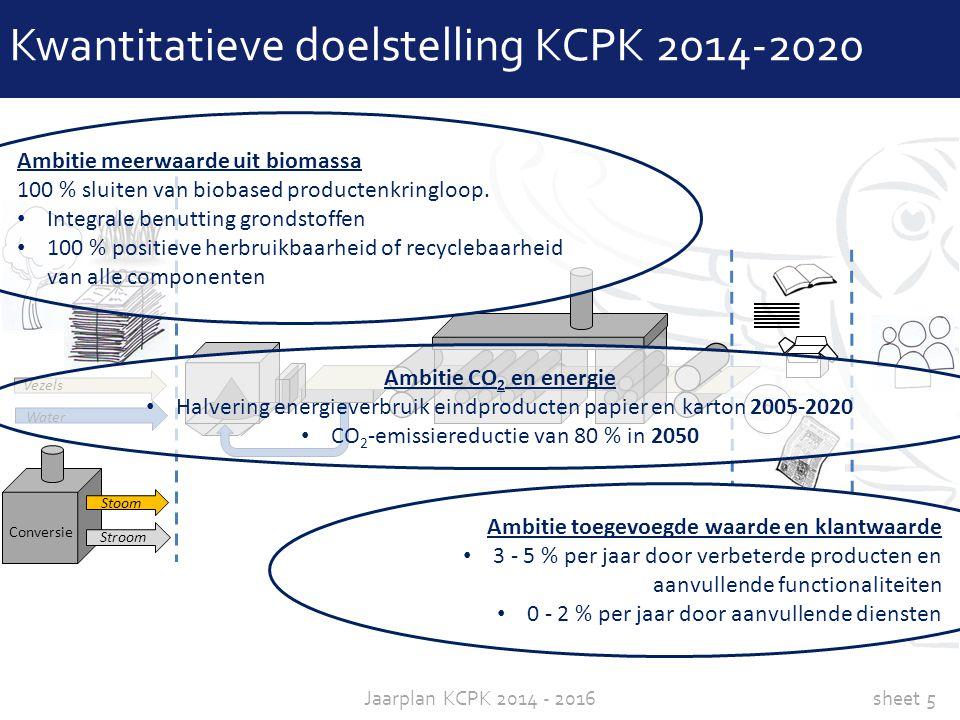 sheet 5Jaarplan KCPK 2014 - 2016 Conversie Stoom Stroom Water Vezels Kwantitatieve doelstelling KCPK 2014-2020 Ambitie CO 2 en energie Halvering energ