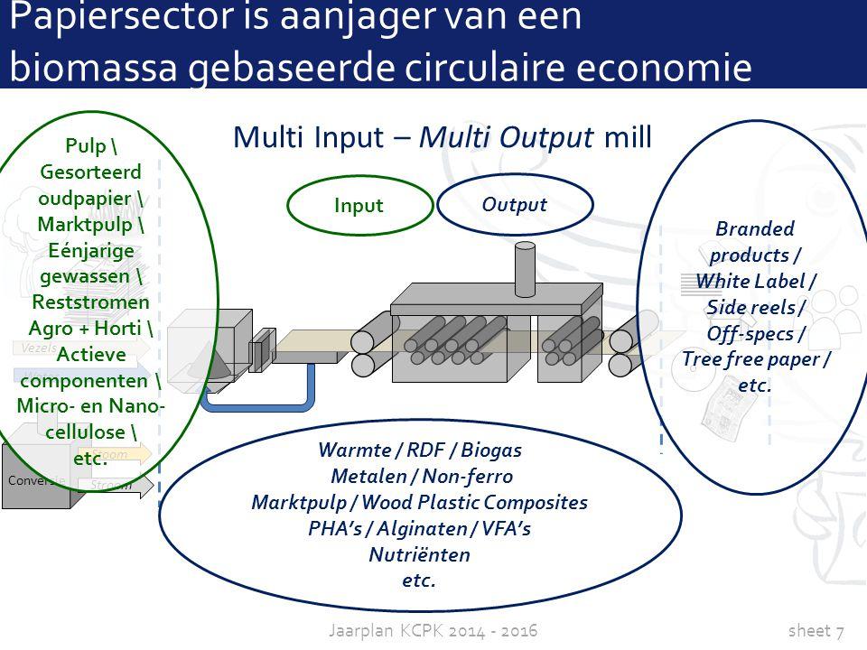 sheet 7Jaarplan KCPK 2014 - 2016 Conversie Stoom Stroom Water Vezels Papiersector is aanjager van een biomassa gebaseerde circulaire economie Warmte /