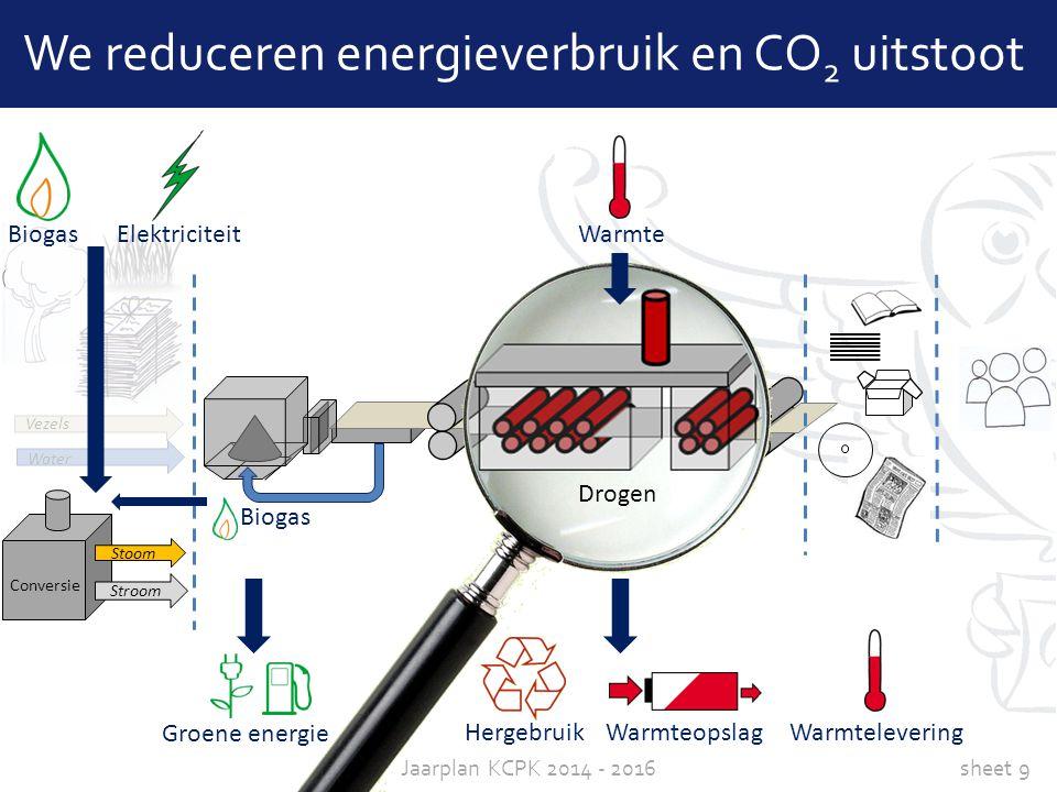 sheet 9Jaarplan KCPK 2014 - 2016 Conversie Stoom Stroom Water Vezels We reduceren energieverbruik en CO 2 uitstoot Warmte Drogen Groene energie Elektr