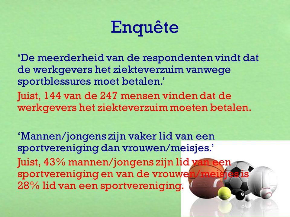 'De meerderheid van de respondenten vindt dat de werkgevers het ziekteverzuim vanwege sportblessures moet betalen.' Juist, 144 van de 247 mensen vinde