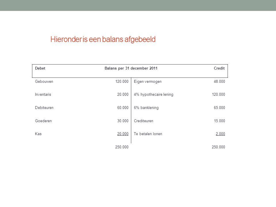 De waarde van de inventaris bedraagt bijvoorbeeld 20.000 Gebouwen120.000 Inventaris20.000