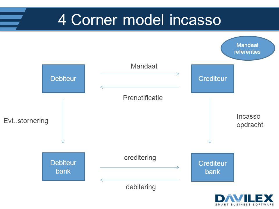 4 Corner model incasso DebiteurCrediteur Debiteur bank Crediteur bank Mandaat Prenotificatie Mandaat referenties Incasso opdracht debitering crediteri