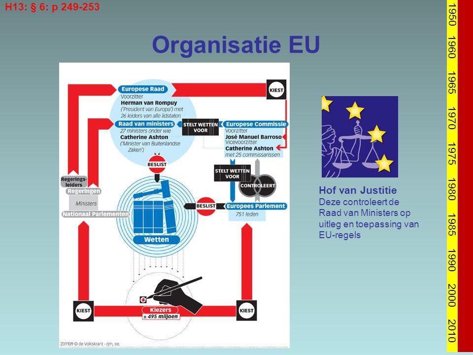 Organisatie EU 1950 1960 1965 1970 1975 1980 1985 1990 2000 2010 H13: § 6: p 249-253 Hof van Justitie Deze controleert de Raad van Ministers op uitleg