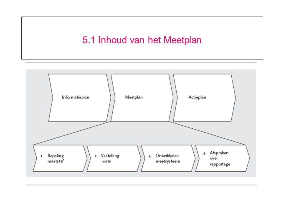 5.1 Inhoud van het Meetplan