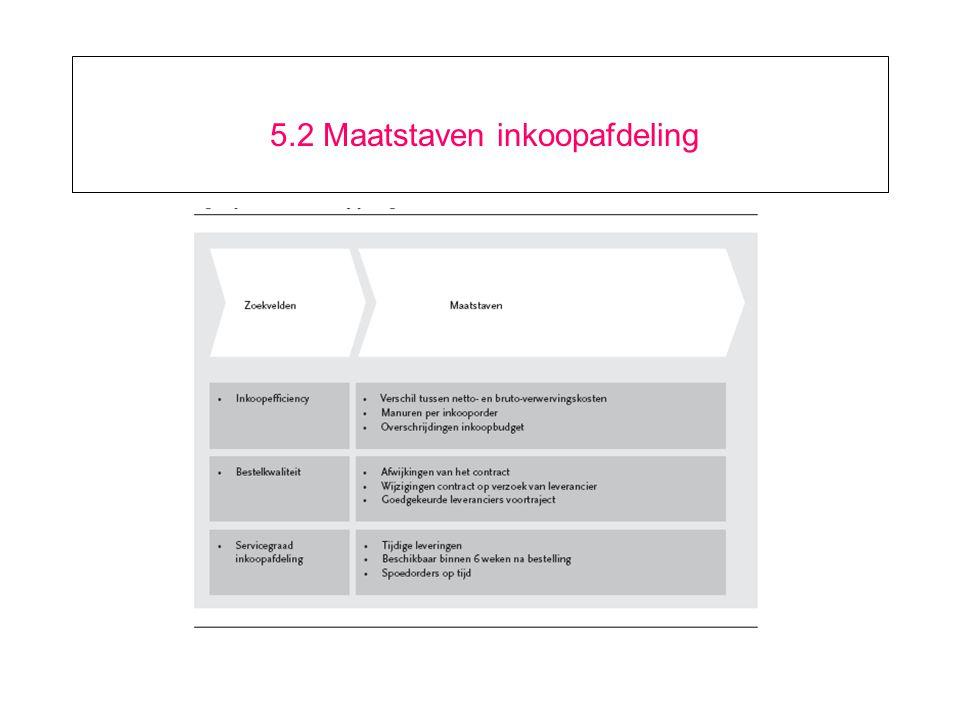 9.6 Voorbeelden van flexibele toegang