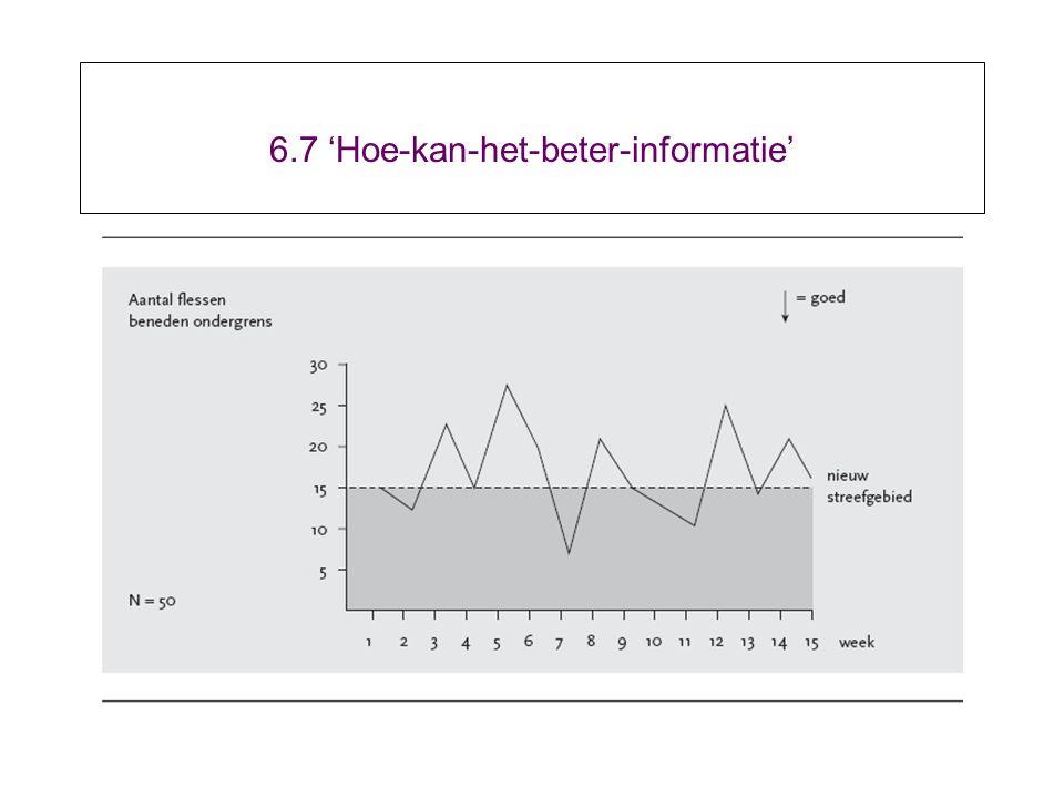 6.7 'Hoe-kan-het-beter-informatie'