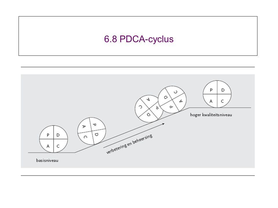 6.8 PDCA-cyclus