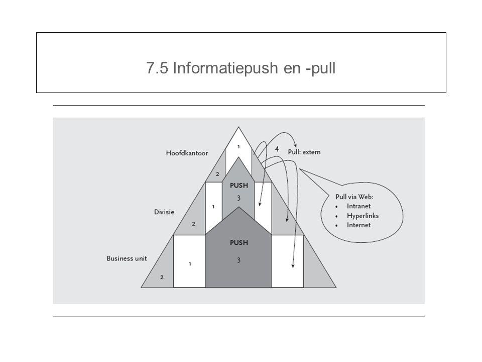 7.5 Informatiepush en -pull