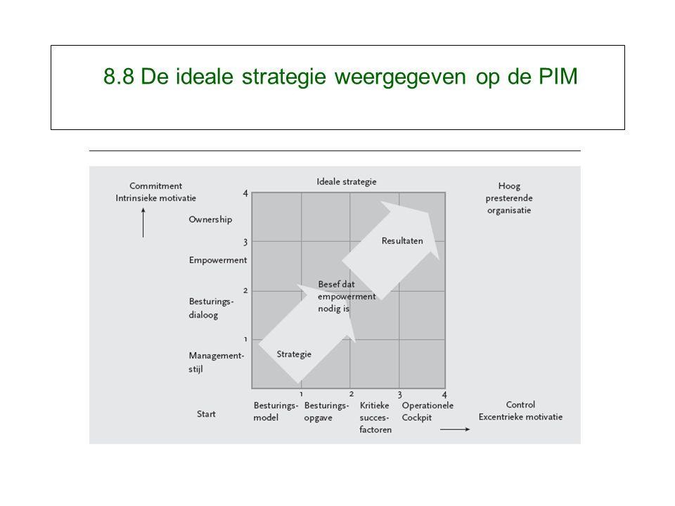 8.8 De ideale strategie weergegeven op de PIM