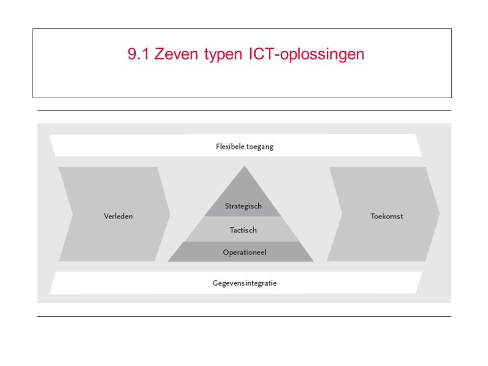 9.1 Zeven typen ICT-oplossingen